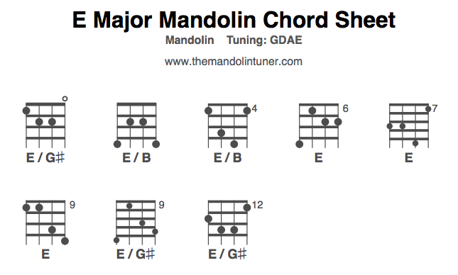 Mandolin chords e major