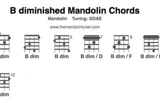 B diminished chord chart