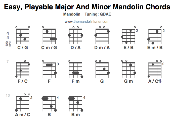 Easy Playable Mandolin Chords