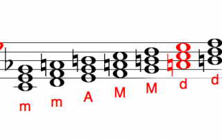 Diatonic Triads