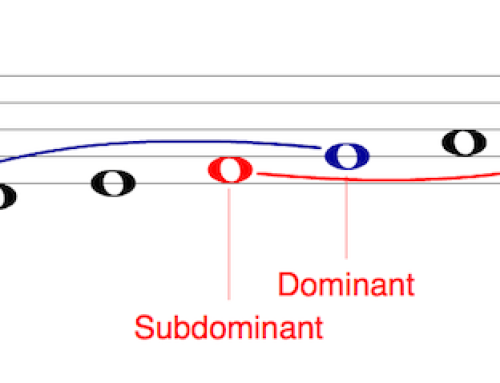Mandolin Theory – Scale Degrees