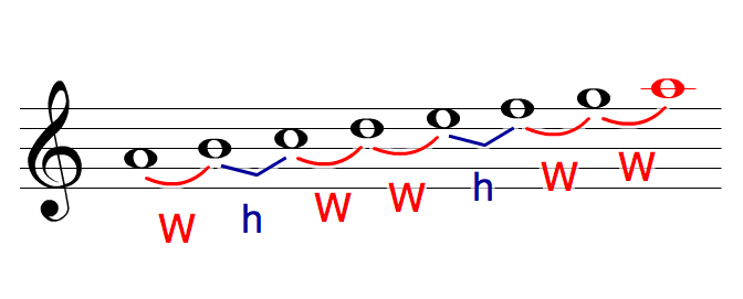 the minor scale