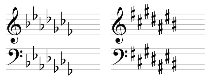 Mandolin Theory - Key Signatures