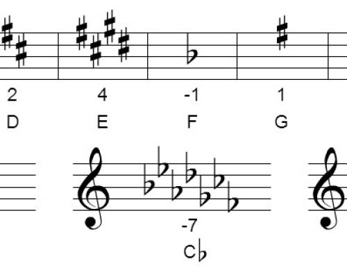 Mandolin Theory – Key Signature Calculation