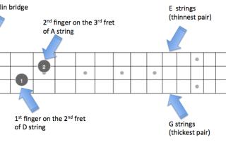 C Mandolin Chords