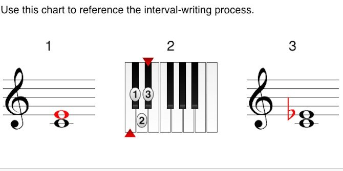 Music Theory - Writing Intervals featured