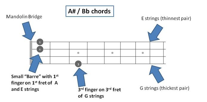A# Bb Chords Featured Images