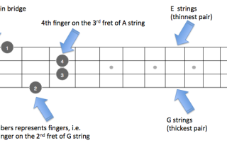F chord fretboard explained