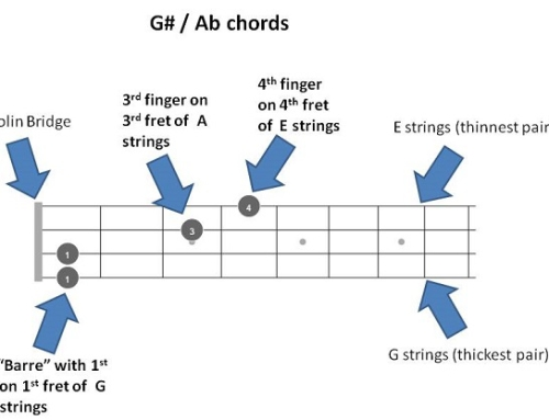 G# / Ab mandolin Chords – Quick Reference with 72 chords fretboards